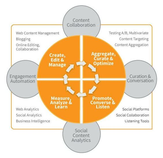 """As technology to support, enable, drive & maximize inbound marketing grows, picking the optimal solution becomes a guess.....or is it?  Report from Content Marketing Institute claims to """"map the technology"""" across all phases of the process."""