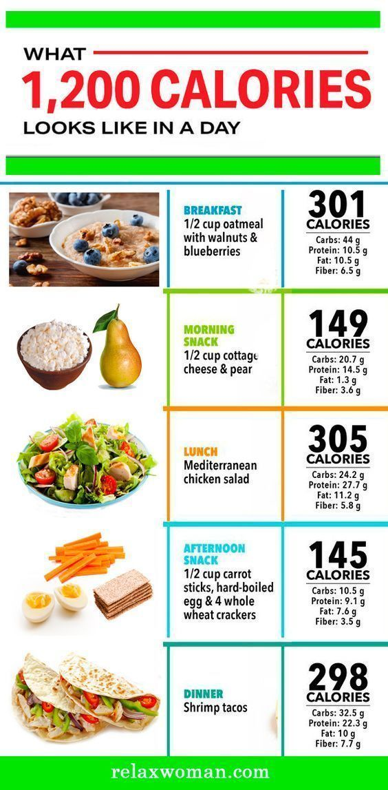 1200 Kalorien Diät
