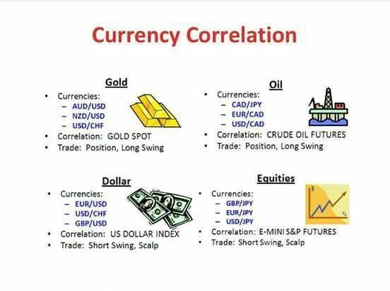 Currency Correlation Forex Itrade Elliottwavepatterns Chart