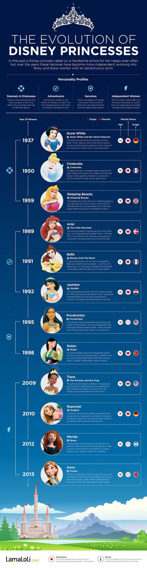 l'infographie du jour : l'évolution de la personnalité des princesses disney...: