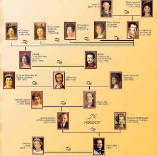 Genealogia de los reyes espa oles los borbones - Casa de los reyes de espana ...
