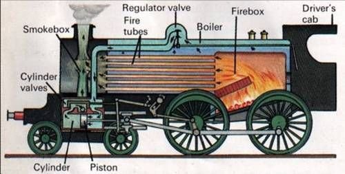 steam engine, engine and science fiction on pinterest architectural engineering schematics