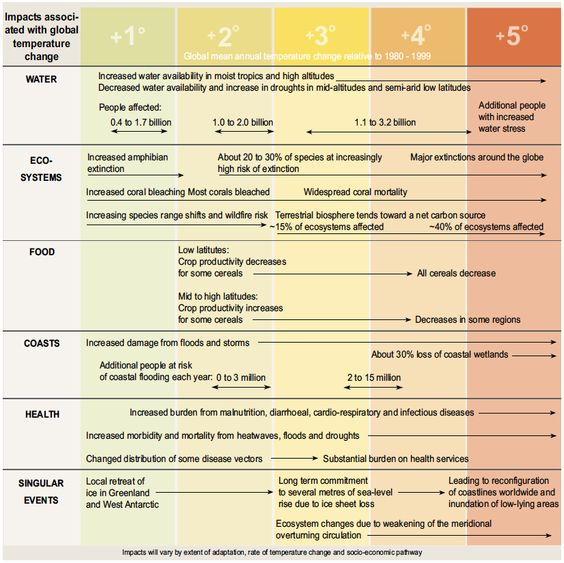 """What would a four degree world look like?  In November 2012, the World Bank warned that without action, nations are on track for a 4°C world. The World Bank published a report which concluded that a four degree world would be one of """"unprecedented heatwaves, severe drought and major floods in many regions.""""    Graphics from Kirby, A. (2008) Climate in Peril, UNEP/GRID-Arendal and SMI Books, pp. 32-38.    FAQ   Climate Safety Blog  • http://mik.aidt.co/?page_id=231"""