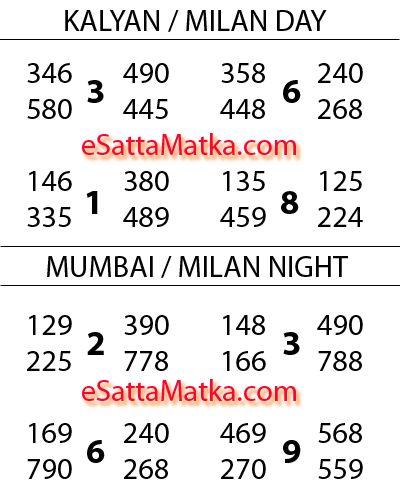 Today Kalyan Mumbai Milan Satta Matka Astro Prediction (22
