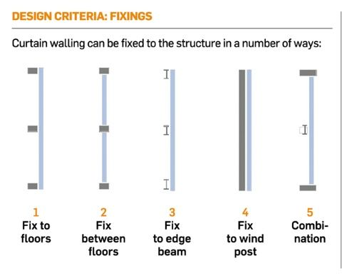 Curtain Wall Details Dwg - Rooms