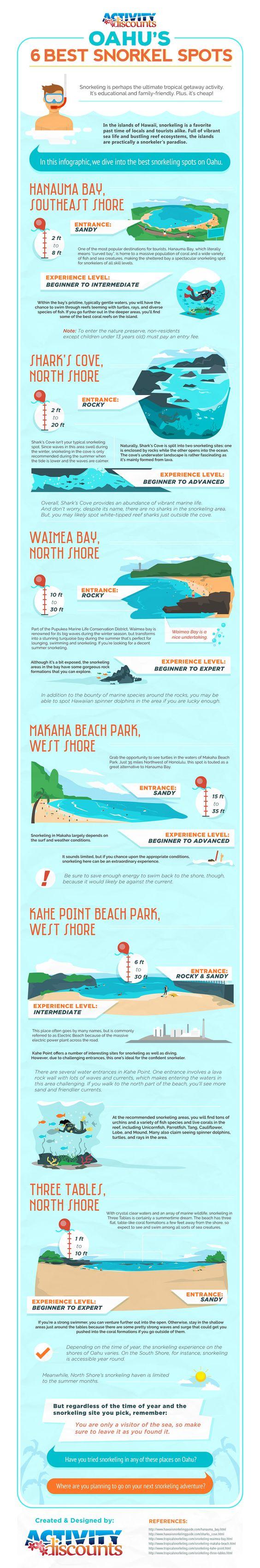 6 Best Snorkel Spots on Oahu (Infographic)