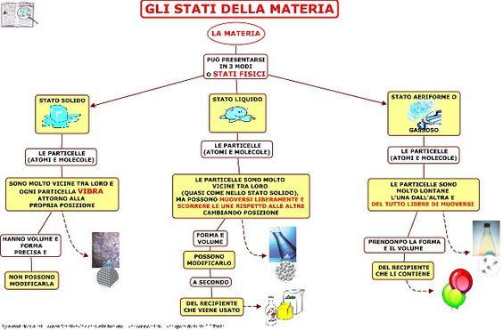 Stati della Materia