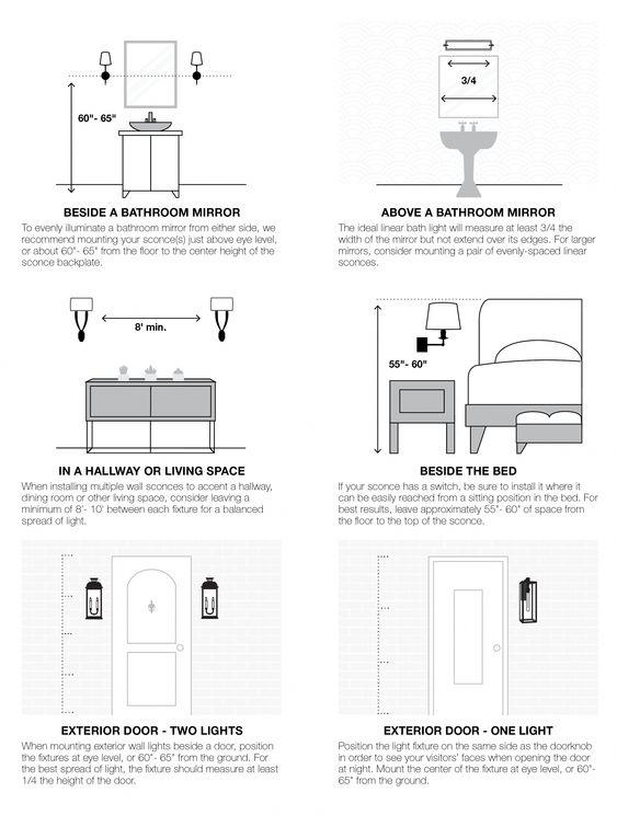 Wall Tips Interior Design Guide Home Interior Design Bathroom Sconces