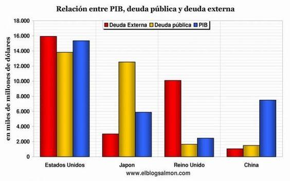 Deuda externa, deuda pública y PIB de EEUU, Japón, UK y China
