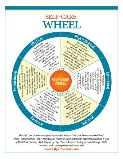 Self-care wheel | Anxiety and depression: