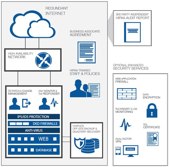 Here\u0027s an exclusive preview of our HIPAA Compliant Data Centers