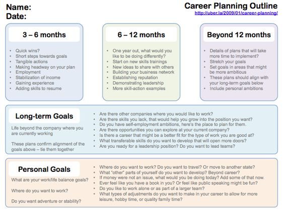 The  Best Career Plan Example Ideas On   Career Goals