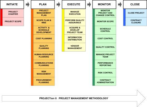 MBA Project Corporate Strategy Sony Corporation Business MBA - project closeout