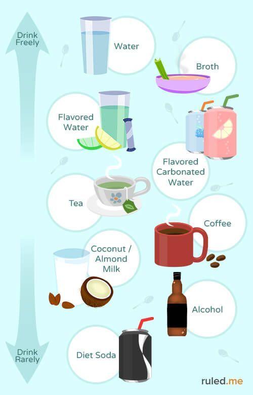 beverage for keto diet