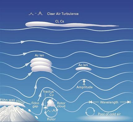 How lenticular clouds form...because this is exactly what I was looking for on Pinterest...WTH? Lol