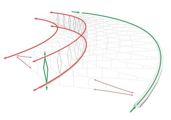 Estructura de cubierta del Estadio Maracaná,Diagrama estructural