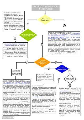 Esquema Ley De Contratos Del Sector Público Oposiciones Auxiliar De Enfermeria Ley Estudiar Oposiciones