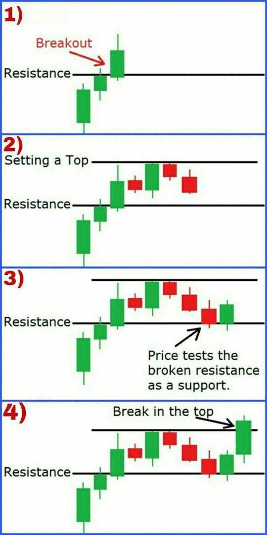 Trade Support And Resistance To Find Accurate Supply And Demand