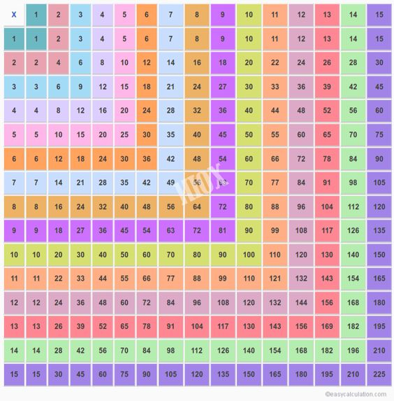 Worksheets Printable Times Table By 15 common worksheets times tables chart 1 15 preschool and 15x15 multiplication table 15