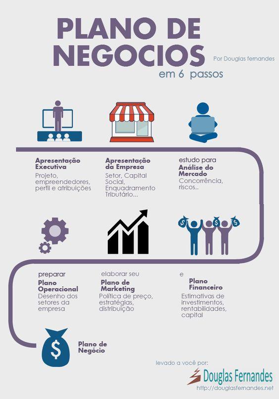 Infográfico - Plano de Negócio