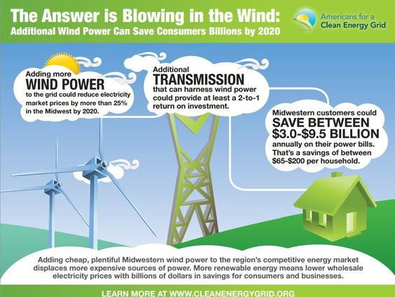 Easy Homesteading: Wind Power Can Save Billions