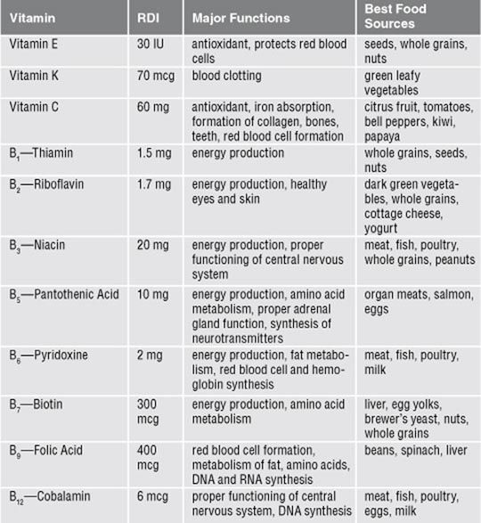 vitamin functions chart: Vitamin b sources food sources of minerals pinterest
