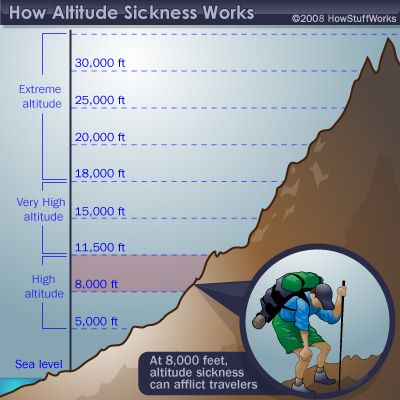 Physiological Effects of High Altitude - How Altitude Sickness Works | HowStuffWorks