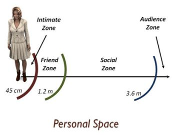 Why do we have personal space?