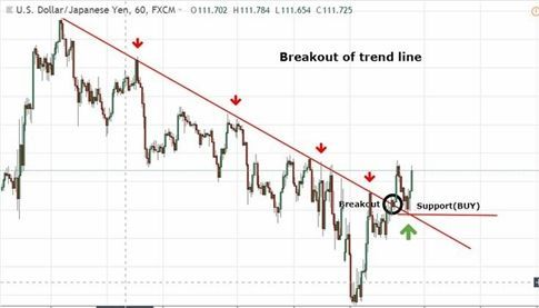 Forex Price Action Trading Strategies Forex Trading Software