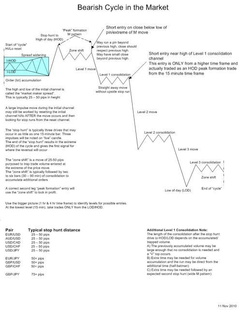 Oracle Momentum Cross Forex Trading Strategy Forex Trading