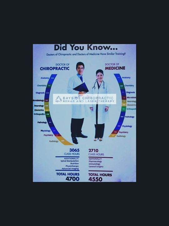 Did You Know Doctors Of Chiropractic Medicine Have More Hours Of Training In Both Class Room And Spinal Moda Doctor Of Chiropractic Chiropractic Doctor Medical