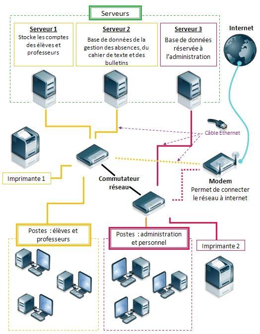 L Environnement Informatique Maxicours Langage Informatique Informatique Astuces Pour Ordinateur