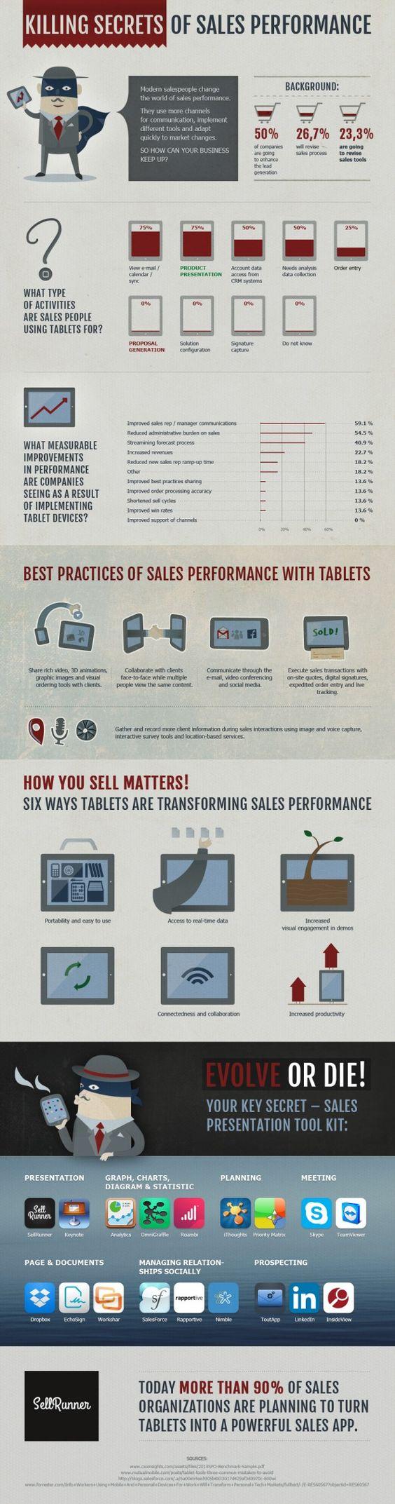 Killing secrets of sales performance Wydajność sprzedawcy w zdigitalizowanym świecie  #sales #mobile #business #infographic #performance #retail