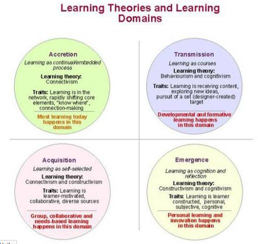 Learning Theories and Learning Domains | My Dissertation ...
