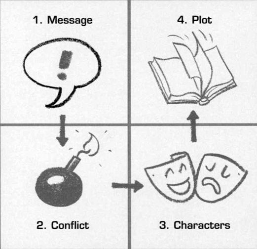 storytelling branding in practice
