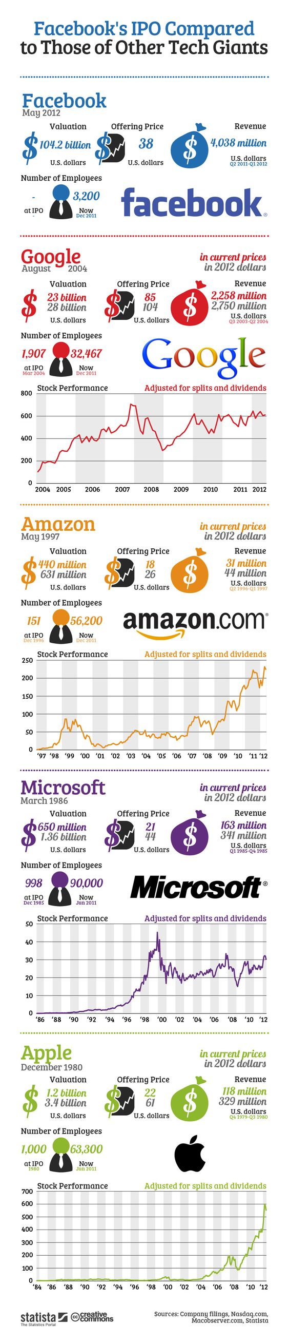 Facebook's IPO Compared to Those of Other Tech Giants
