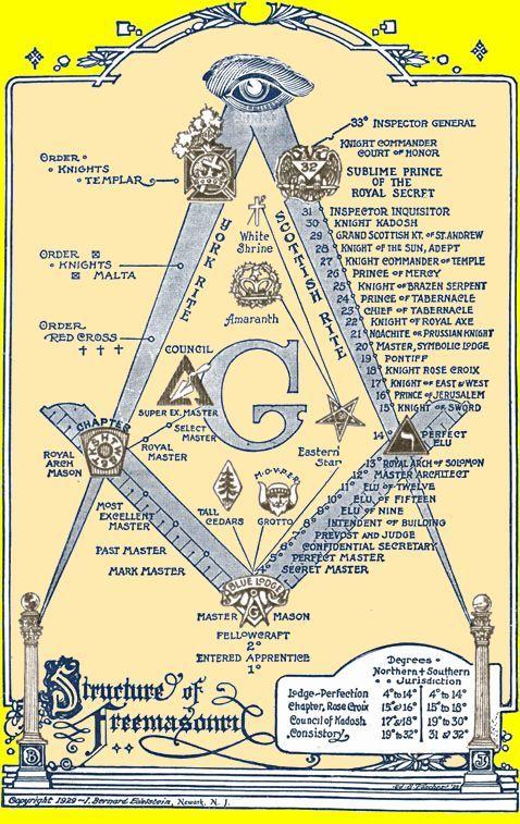Freemasonry: The Structure of #Freemasonry.