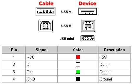 usb      pinout      diagram   gif   electronic   Pinterest      Usb        USB