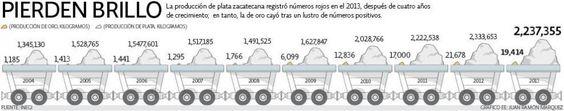 Pierden brillo   El Economista  http://eleconomista.com.mx/infografias/2014/04/04/pierden-brillo