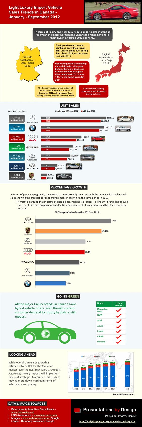 import-luxury-auto-sales-trends-in-canada-sept-2012-d-pershad by Deepak Pershad via Slideshare