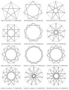 Polígonos estrellados: