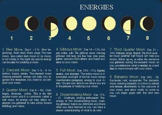 what does the moon symbol mean on my iphone moon phases and meanings www theherbnerdpodcast to 21451