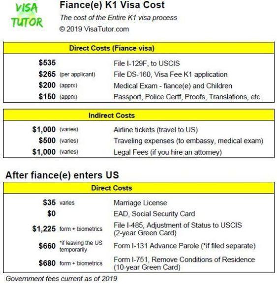 K1 Visa Fiance Visa Visa Green Cards