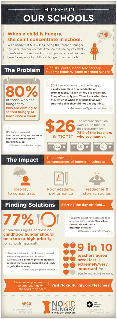 New study reveals epidemic of hunger in our schools – view & share the infographic. #nokidhungry: Infographic Nokidhungry, 5 Kids, Teachers Released, Childhood Hunger, Child Hunger, Teachers Spend, Project Nokidhungry, Ourcommunityfoodbank Org
