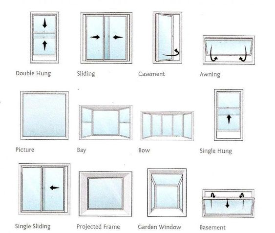 Which style of window is suitable for your home windows for Types of windows