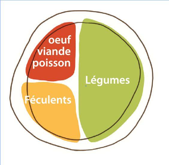5 réflexes minceurs à adopter dans l'assiette - Fiches nutritions - Sciencesetavenir.fr