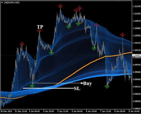 Download Free Forex Supper Guppy Trading System
