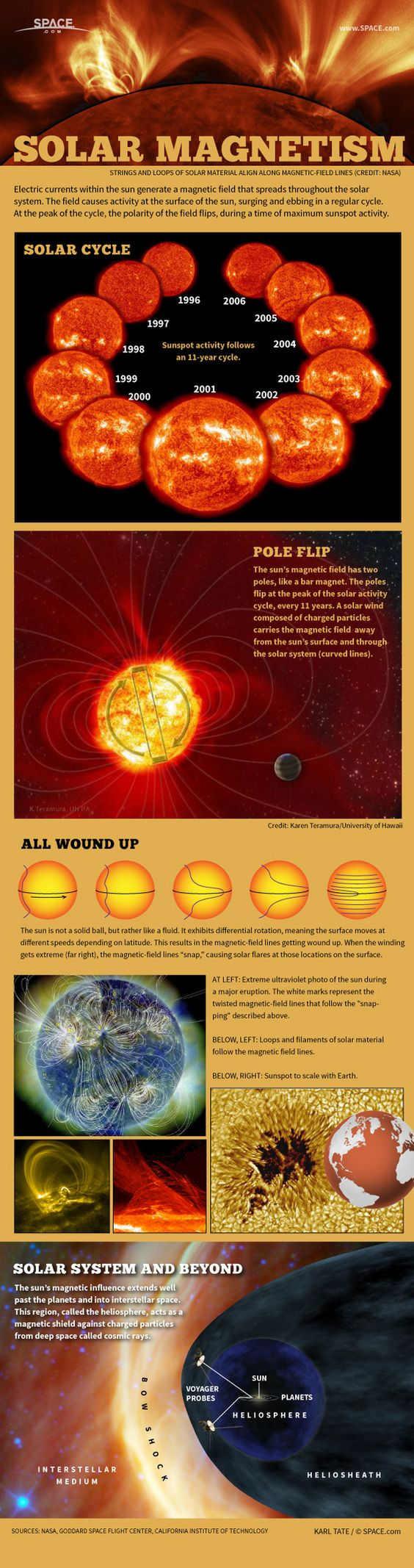 Infographic: How the sun's magnetic field works.: