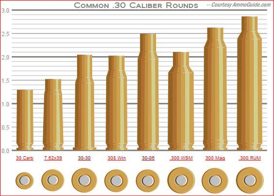 a comparison of ballistics of the 30 06 and 270 rifles in weaponry 308-ballistics | 308 vs 30-06 vs 300 - shooters forum comparison of popular hunting rifle ammo calibers 270 vs 30 06 ballistics chart.