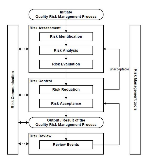 LIFE CYcle perspective diagram - Google-søgning 02 ISO 14001 - manual handling risk assessment